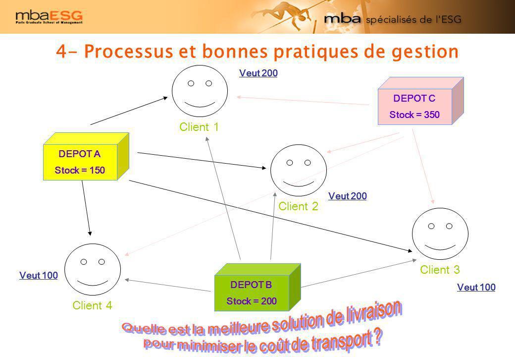 4- Processus et bonnes pratiques de gestion DEPOT A Stock = 150 DEPOT C Stock = 350 DEPOT B Stock = 200 Client 1Client 2Client 4Client 3 Veut 100 Veut