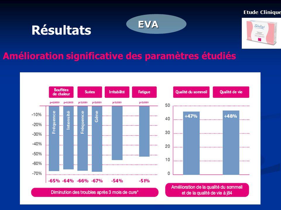 Etude Clinique Résultats EVA Amélioration significative des paramètres étudiés