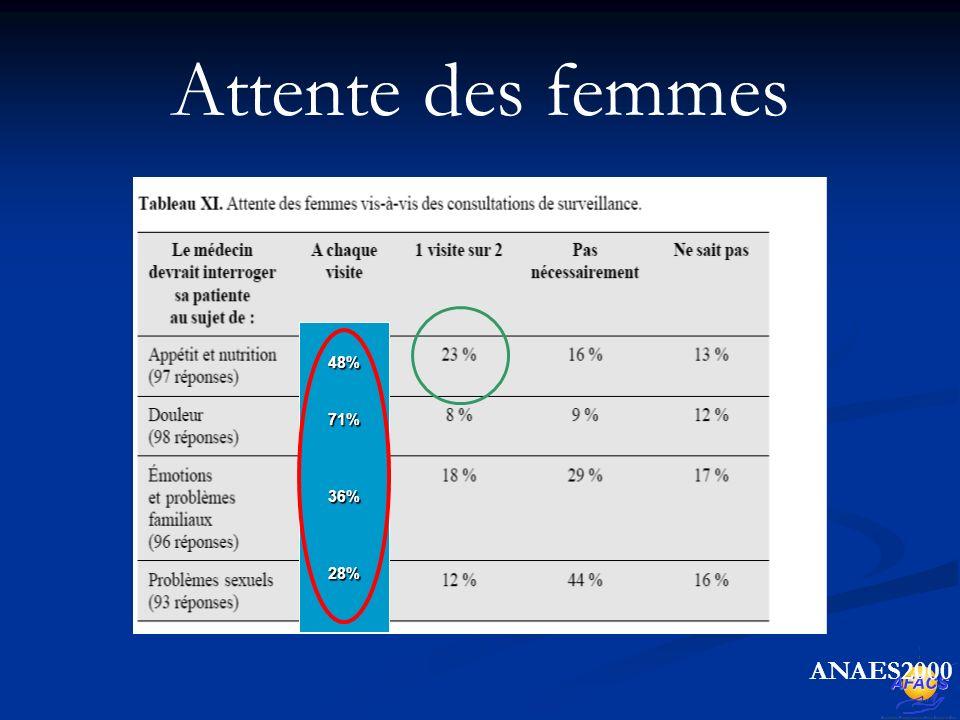 Attente des femmes 48%71%36%28% ANAES2000