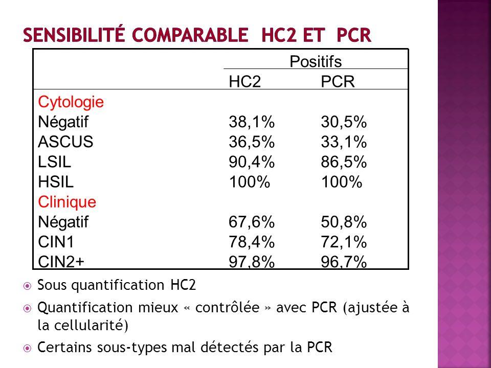 Sous quantification HC2 Quantification mieux « contrôlée » avec PCR (ajustée à la cellularité) Certains sous-types mal détectés par la PCR 96,7%97,8%C