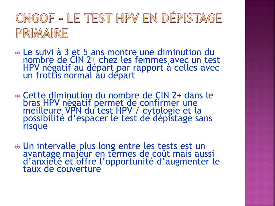 Le suivi à 3 et 5 ans montre une diminution du nombre de CIN 2+ chez les femmes avec un test HPV négatif au départ par rapport à celles avec un frotti