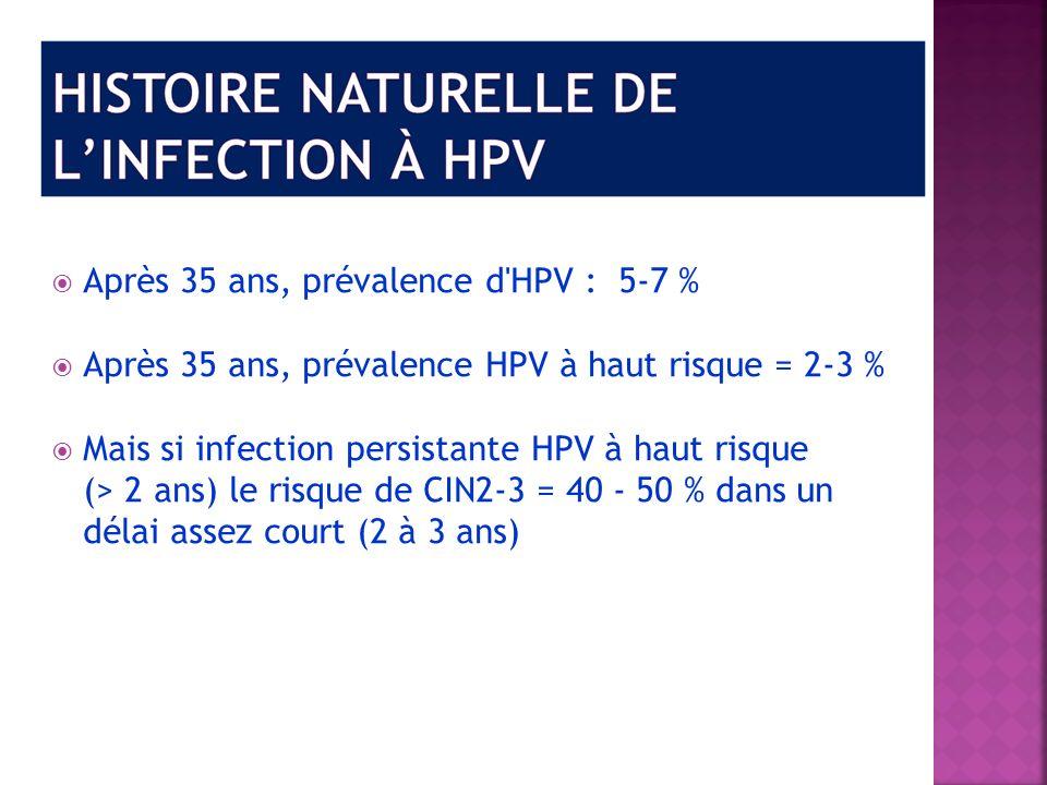Après 35 ans, prévalence d'HPV : 5-7 % Après 35 ans, prévalence HPV à haut risque = 2-3 % Mais si infection persistante HPV à haut risque (> 2 ans) le