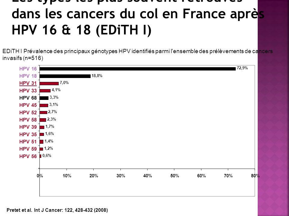 EDiTH I Prévalence des principaux génotypes HPV identifiés parmi l'ensemble des prélèvements de cancers invasifs (n=516) 0,6% 1,2% 1,4% 1,6% 1,7% 2,3%