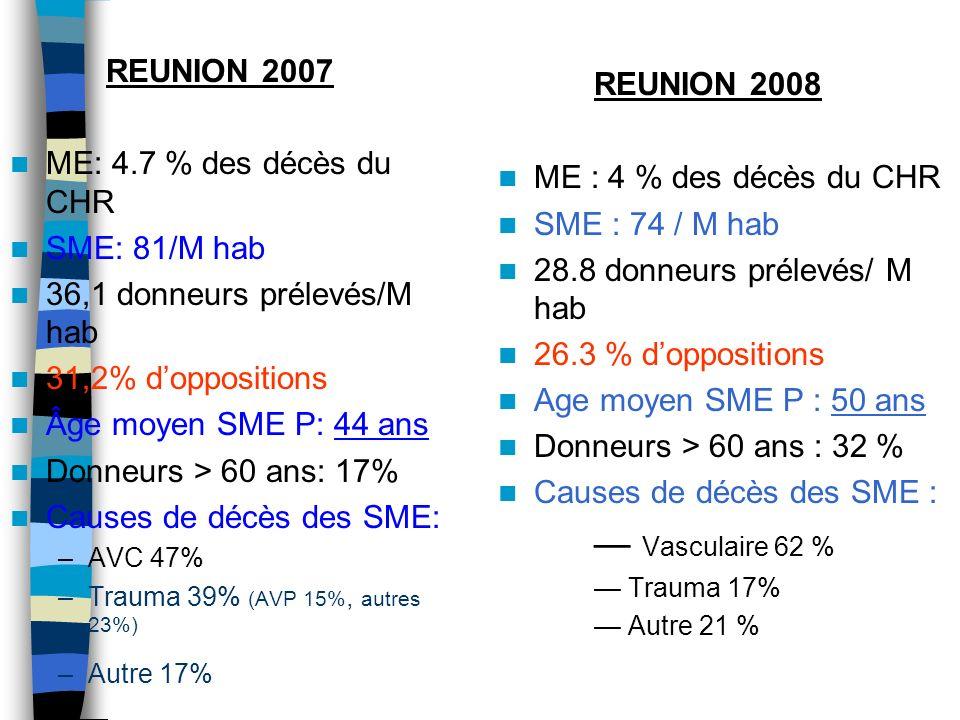 REUNION 2007 ME: 4.7 % des décès du CHR SME: 81/M hab 36,1 donneurs prélevés/M hab 31,2% doppositions Âge moyen SME P: 44 ans Donneurs > 60 ans: 17% C