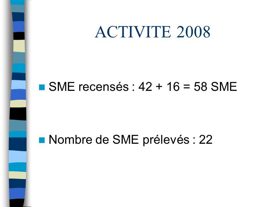 ACTIVITE 2008 SME recensés : 42 + 16 = 58 SME Nombre de SME prélevés : 22
