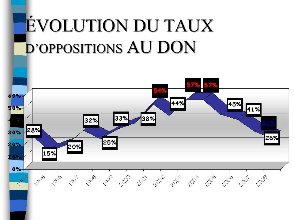 ÉVOLUTION DU TAUX DOPPOSITIONS AU DON