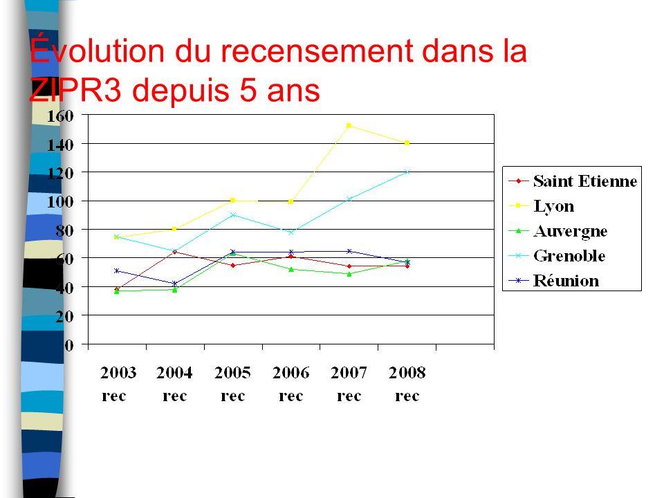 Évolution du recensement dans la ZIPR3 depuis 5 ans