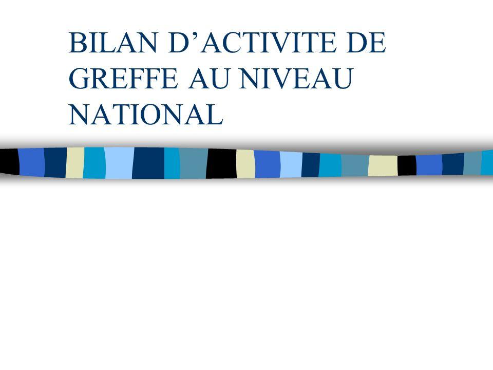 BILAN DACTIVITE DE GREFFE AU NIVEAU NATIONAL