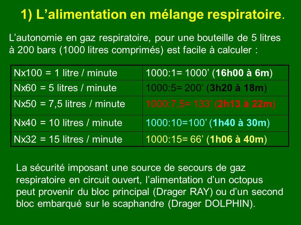 Lautonomie en gaz respiratoire, pour une bouteille de 5 litres à 200 bars (1000 litres comprimés) est facile à calculer : 1000:15= 66 (1h06 à 40m)Nx32