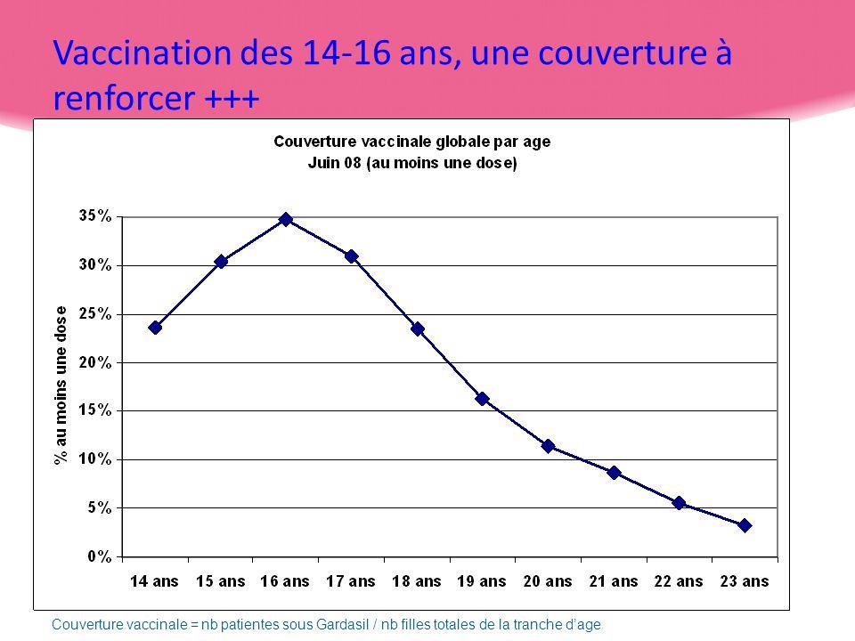 34 Vaccination des 14-16 ans, une couverture à renforcer +++ Couverture vaccinale = nb patientes sous Gardasil / nb filles totales de la tranche dage
