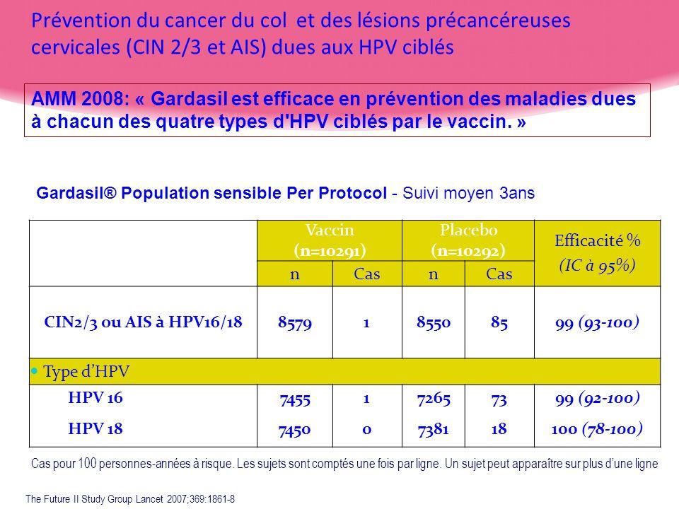 Prévention du cancer du col et des lésions précancéreuses cervicales (CIN 2/3 et AIS) dues aux HPV ciblés Gardasil® Population sensible Per Protocol -