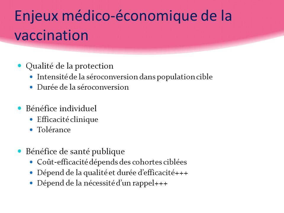 Enjeux médico-économique de la vaccination Qualité de la protection Intensité de la séroconversion dans population cible Durée de la séroconversion Bé