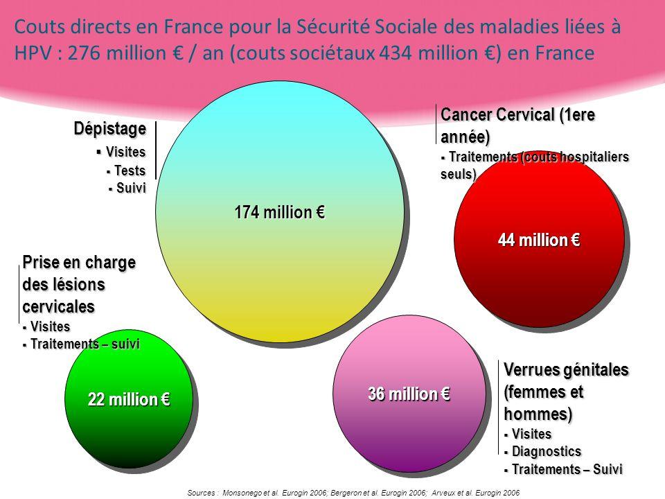 174 million 174 million 36 million 36 million 44 million 44 million Cancer Cervical (1ere année) Traitements (couts hospitaliers seuls) Traitements (c