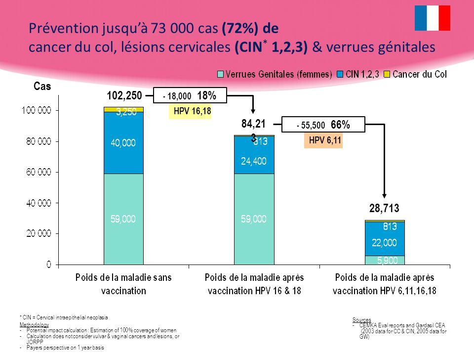 Prévention jusquà 73 000 cas (72%) de cancer du col, lésions cervicales (CIN * 1,2,3) & verrues génitales * CIN = Cervical intraepithelial neoplasia M