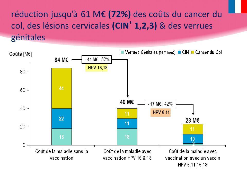 réduction jusquà 61 M (72%) des coûts du cancer du col, des lésions cervicales (CIN * 1,2,3) & des verrues génitales Coûts [M] 84 M 40 M 23 M HPV 16,1