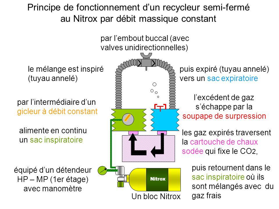 Nitrox Un bloc Nitrox équipé dun détendeur HP – MP (1er étage) avec manomètre alimente en continu un sac inspiratoire par lintermédiaire dun gicleur à