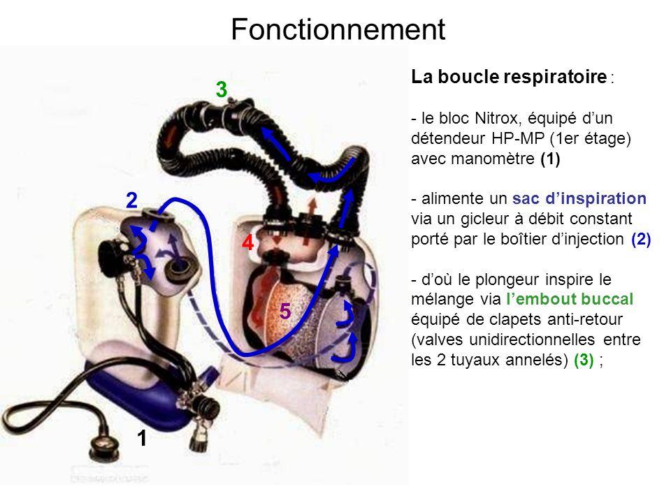 Fonctionnement La boucle respiratoire : - le bloc Nitrox, équipé dun détendeur HP-MP (1er étage) avec manomètre (1) - alimente un sac dinspiration via