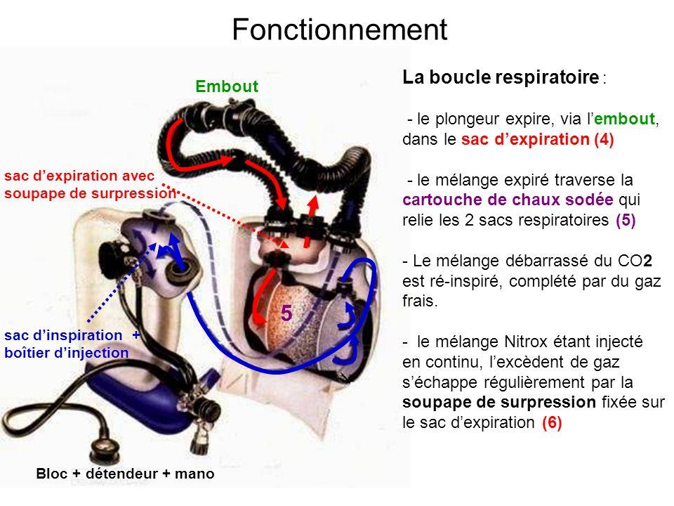 Bloc + détendeur + mano sac dinspiration + boîtier dinjection Embout sac dexpiration avec soupape de surpression 5 Fonctionnement La boucle respiratoi