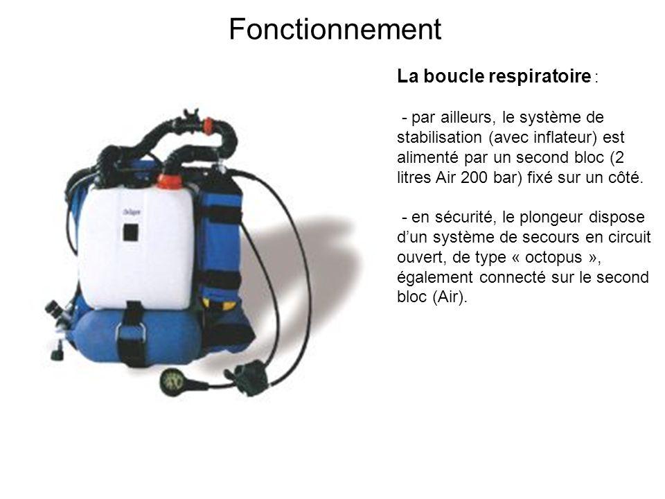 Fonctionnement La boucle respiratoire : - par ailleurs, le système de stabilisation (avec inflateur) est alimenté par un second bloc (2 litres Air 200