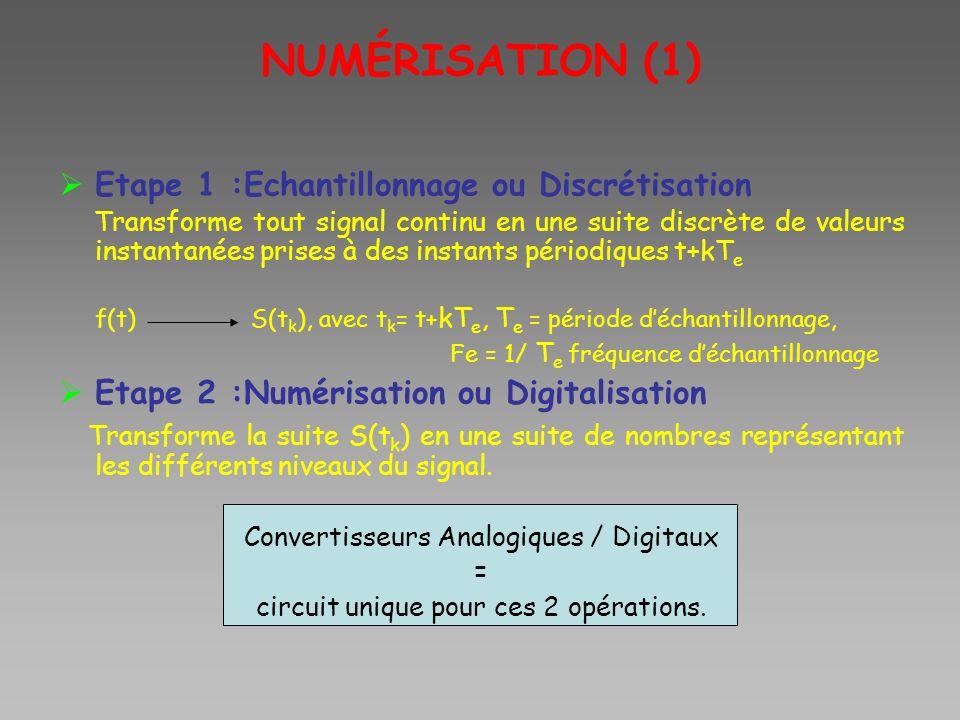 NUMÉRISATION (1) Etape 1 :Echantillonnage ou Discrétisation Transforme tout signal continu en une suite discrète de valeurs instantanées prises à des