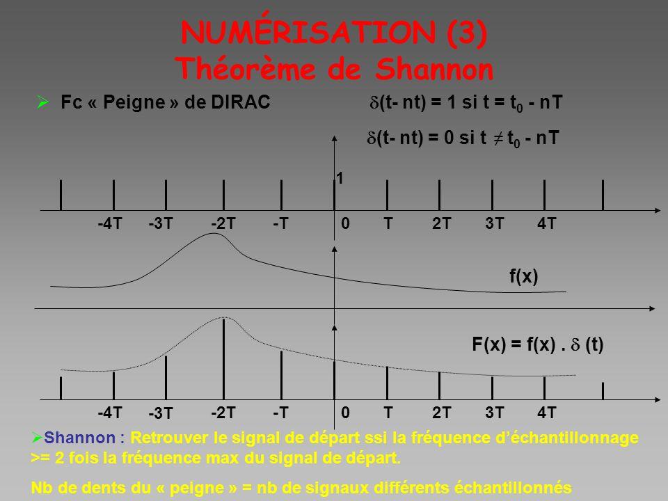 NUMÉRISATION (3) Théorème de Shannon Fc « Peigne » de DIRAC (t- nt) = 1 si t = t 0 - nT (t- nt) = 0 si t t 0 - nT 0T2T3T4T-T-2T -3T -4T 1 f(x) 0T2T3T4