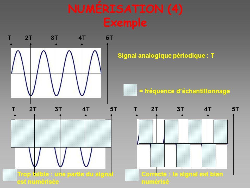 NUMÉRISATION (4) Exemple 5T4T3T2TT 5T4T3T2TT 5T4T3T2TT Signal analogique périodique : T = fréquence déchantillonnage Trop faible : une partie du signa
