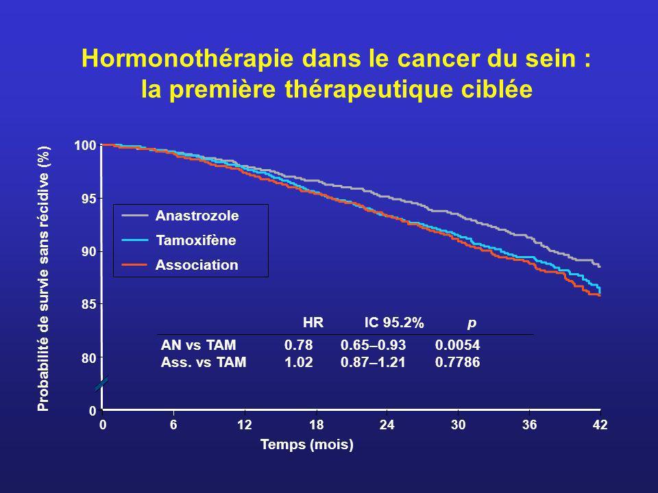 HR IC 95.2% p AN vs TAM0.780.65–0.930.0054 Ass. vs TAM1.020.87–1.210.7786 Temps (mois) Probabilité de survie sans récidive (%) Anastrozole Tamoxifène