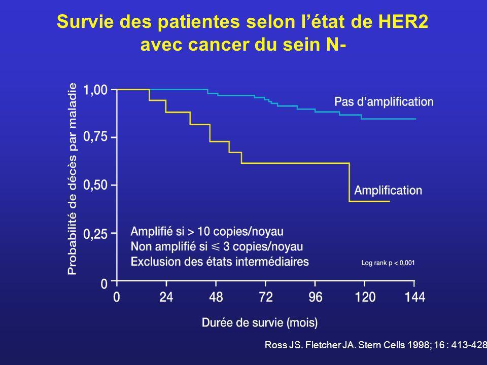 Survie des patientes selon létat de HER2 avec cancer du sein N- Ross JS. Fletcher JA. Stern Cells 1998; 16 : 413-428