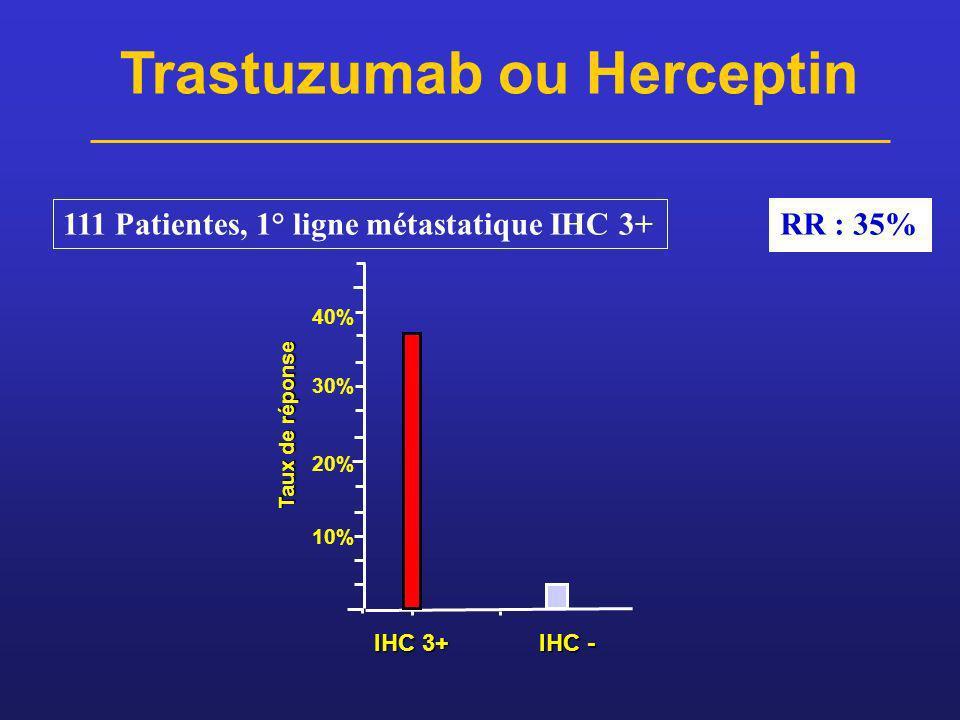 111 Patientes, 1° ligne métastatique IHC 3+ RR : 35% Trastuzumab ou Herceptin Taux de réponse 10% 20% 30% 40% IHC 3+ IHC -