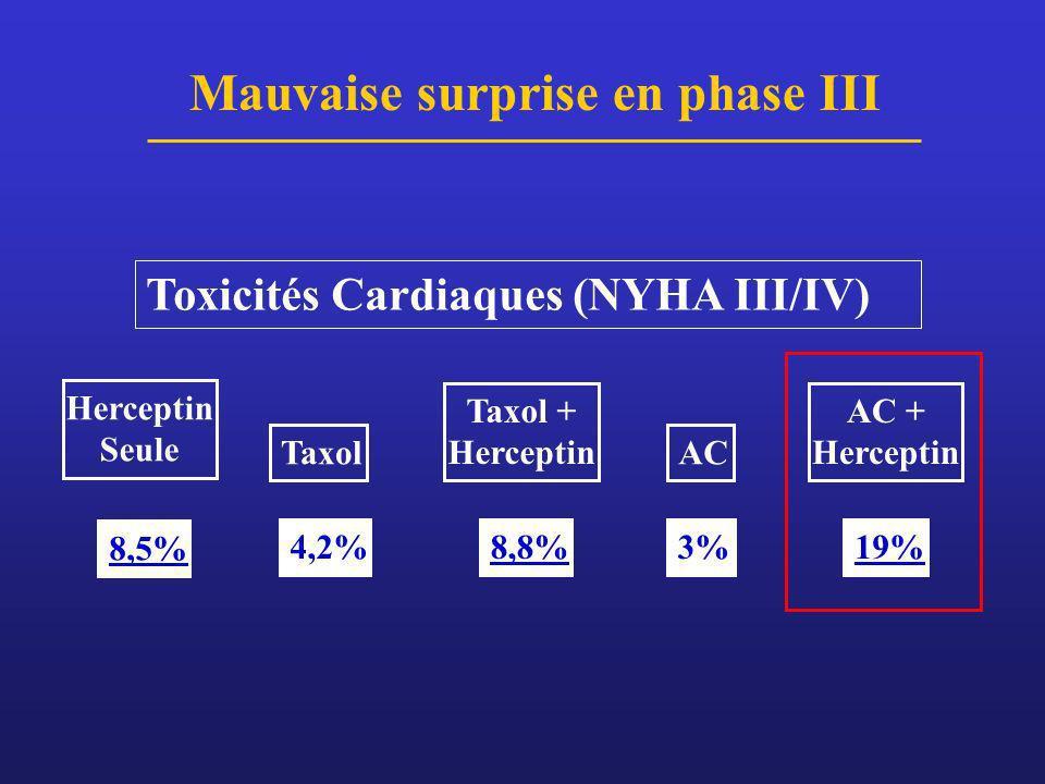 Toxicités Cardiaques (NYHA III/IV) Mauvaise surprise en phase III Taxol 4,2% AC 3% Taxol + Herceptin 8,8% Herceptin Seule 8,5% AC + Herceptin 19%