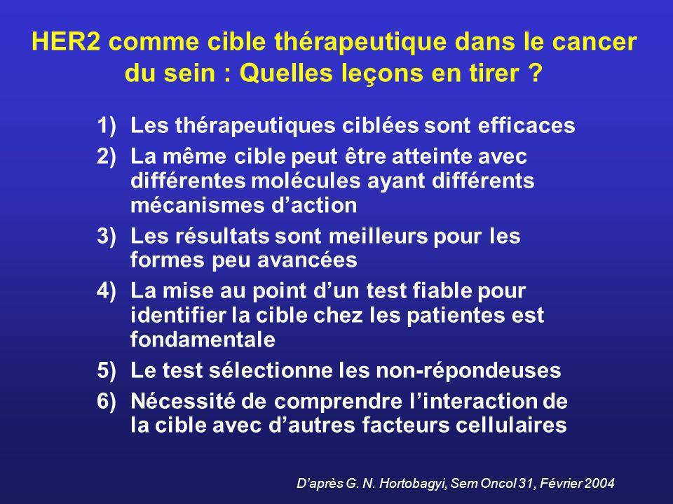 HER2 comme cible thérapeutique dans le cancer du sein : Quelles leçons en tirer ? 1)Les thérapeutiques ciblées sont efficaces 2)La même cible peut êtr