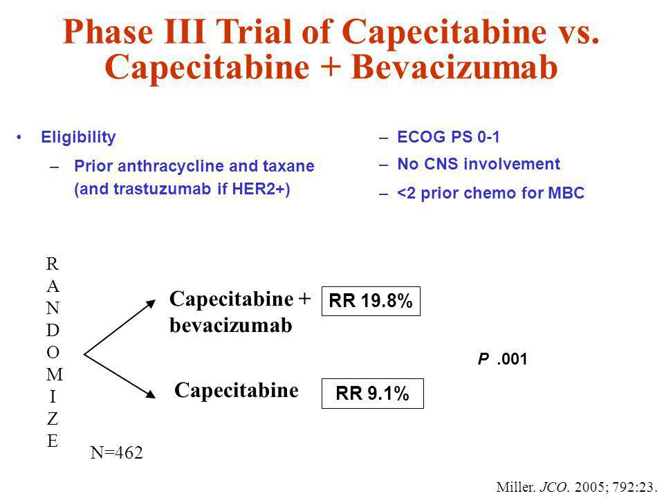Phase III Trial of Capecitabine vs.