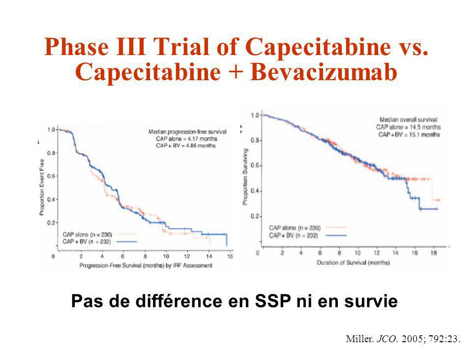 Phase III Trial of Capecitabine vs. Capecitabine + Bevacizumab Pas de différence en SSP ni en survie Miller. JCO. 2005; 792:23.