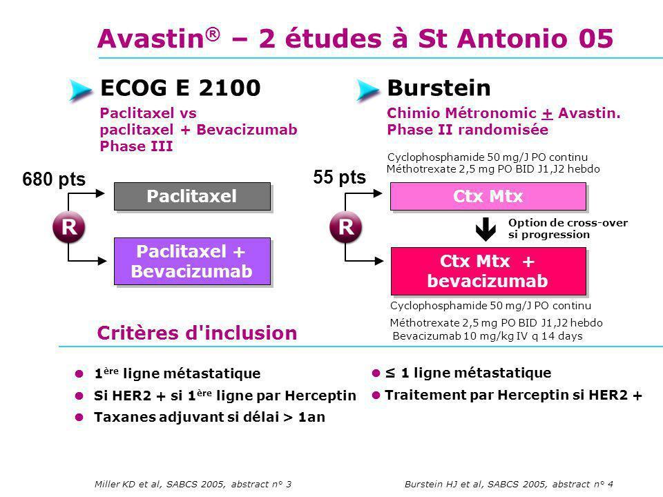 Avastin ® – 2 études à St Antonio 05 Miller KD et al, SABCS 2005, abstract n° 3 ECOG E 2100 Paclitaxel vs paclitaxel + Bevacizumab Phase III Burstein