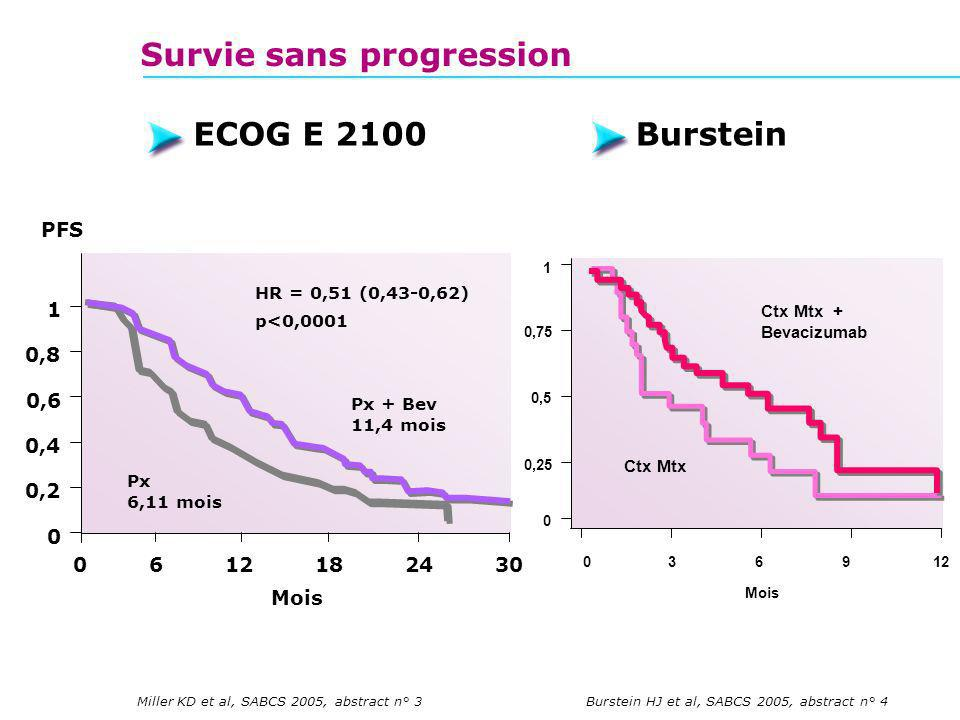 Survie sans progression Miller KD et al, SABCS 2005, abstract n° 3Burstein HJ et al, SABCS 2005, abstract n° 4 ECOG E 2100Burstein 0 0,2 0,4 0,8 1 PFS