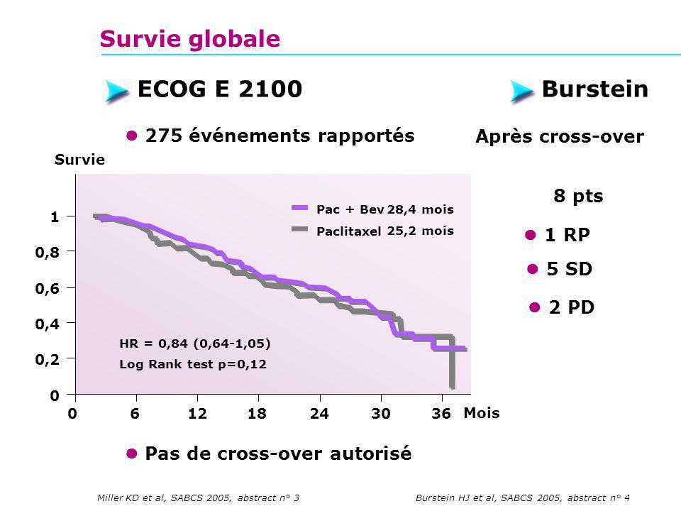 0 0,2 0,4 0,8 1 0,6 0612182430 Mois HR = 0,84 (0,64-1,05) Log Rank test p=0,12 28,4 mois Paclitaxel Pac + Bev 25,2 mois 36 Survie ECOG E 2100Burstein