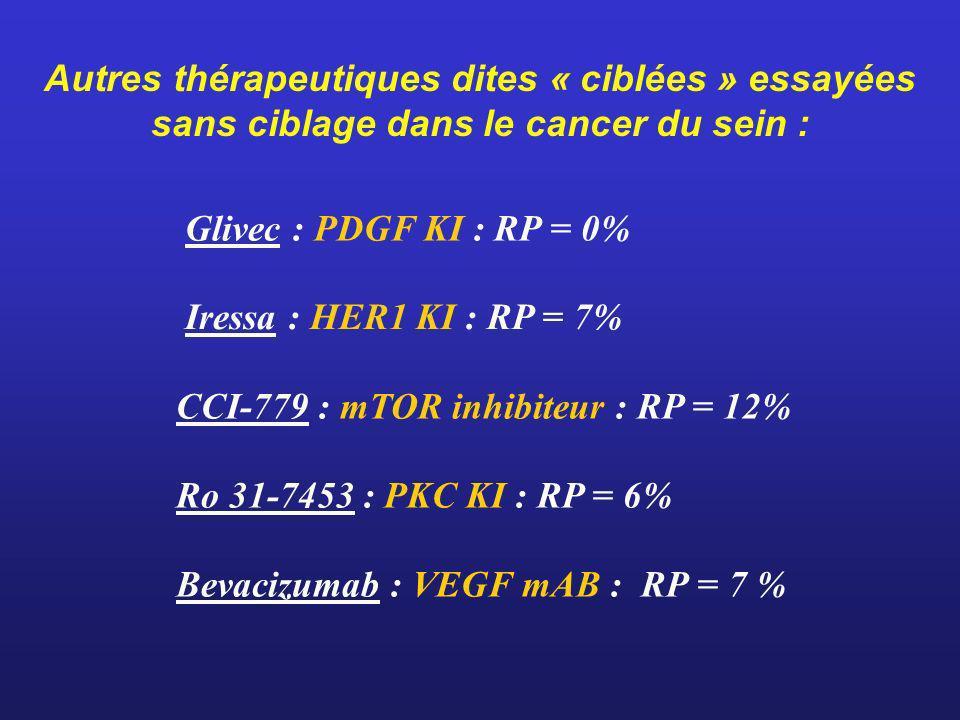 Autres thérapeutiques dites « ciblées » essayées sans ciblage dans le cancer du sein : Iressa : HER1 KI : RP = 7% CCI-779 : mTOR inhibiteur : RP = 12%
