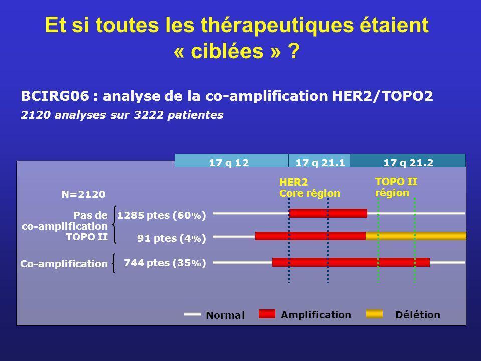 Et si toutes les thérapeutiques étaient « ciblées » ? BCIRG06 : analyse de la co-amplification HER2/TOPO2 2120 analyses sur 3222 patientes HER2 Core r