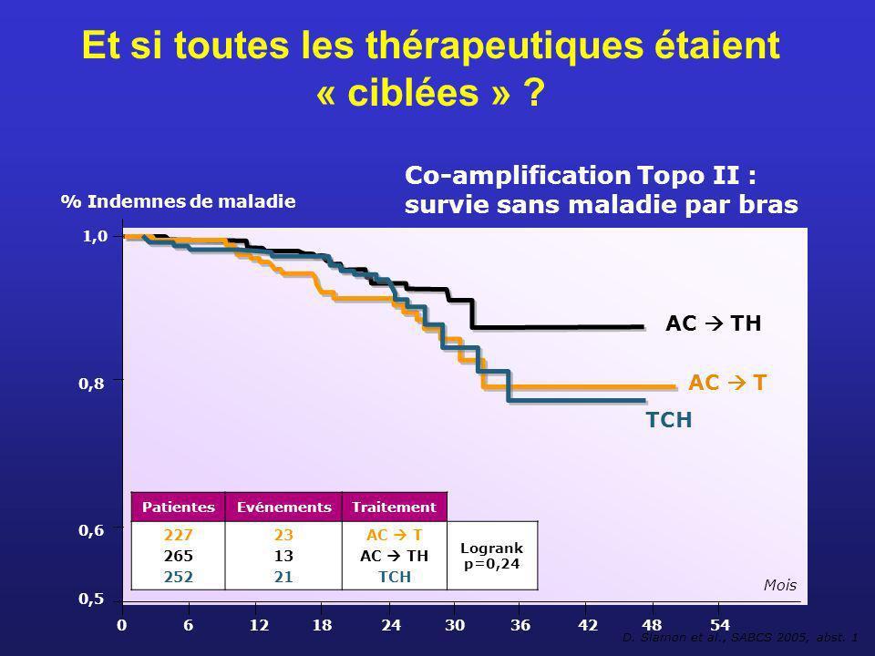Et si toutes les thérapeutiques étaient « ciblées » ? 1,0 % Indemnes de maladie 0,8 0,6 0,5 061218243036424854 Mois AC TH AC T TCH D. Slamon et al., S