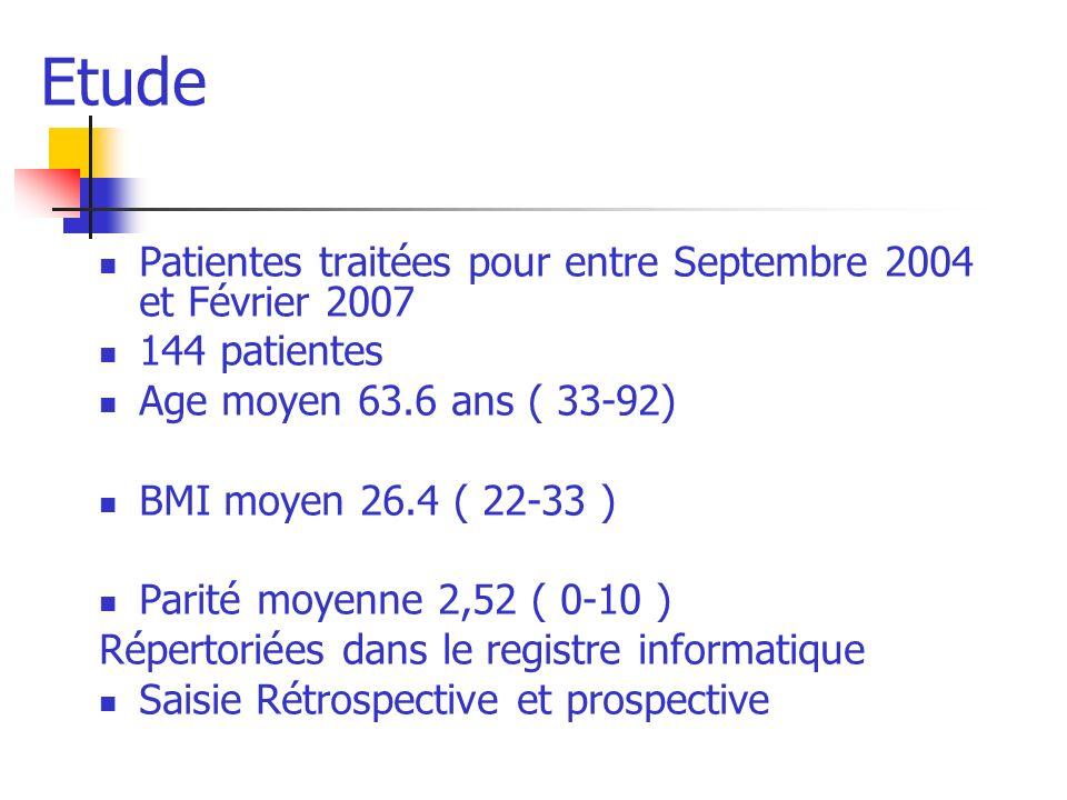 Etude Patientes traitées pour entre Septembre 2004 et Février 2007 144 patientes Age moyen 63.6 ans ( 33-92) BMI moyen 26.4 ( 22-33 ) Parité moyenne 2,52 ( 0-10 ) Répertoriées dans le registre informatique Saisie Rétrospective et prospective