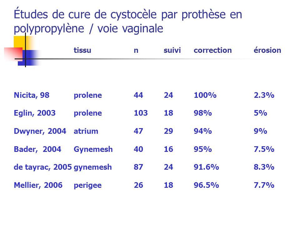 tissunsuivicorrectionérosion Nicita, 98prolene4424100%2.3% Eglin, 2003prolene1031898%5% Dwyner, 2004atrium472994%9% Bader, 2004Gynemesh401695%7.5% de tayrac, 2005gynemesh872491.6%8.3% Mellier, 2006 perigee261896.5%7.7% Études de cure de cystocèle par prothèse en polypropylène / voie vaginale