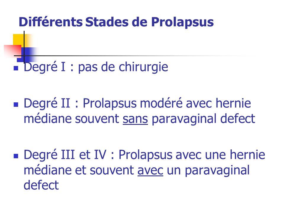 Différents Stades de Prolapsus Degré I : pas de chirurgie Degré II : Prolapsus modéré avec hernie médiane souvent sans paravaginal defect Degré III et IV : Prolapsus avec une hernie médiane et souvent avec un paravaginal defect