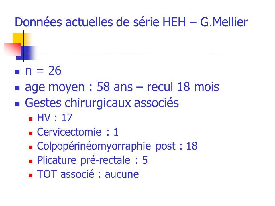 Données actuelles de série HEH – G.Mellier n = 26 age moyen : 58 ans – recul 18 mois Gestes chirurgicaux associés HV : 17 Cervicectomie : 1 Colpopérinéomyorraphie post : 18 Plicature pré-rectale : 5 TOT associé : aucune