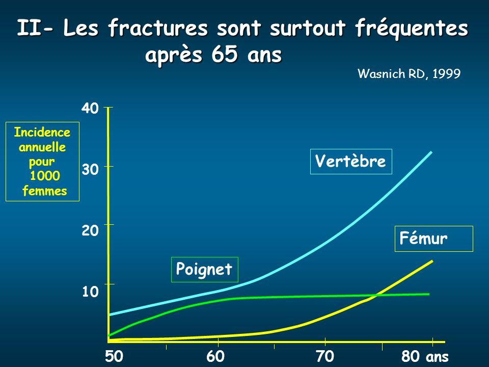 II- Les fractures sont surtout fréquentes après 65 ans 50607080 ans Vertèbre Fémur Poignet Incidence annuelle pour 1000 femmes 40 30 20 10 Wasnich RD,