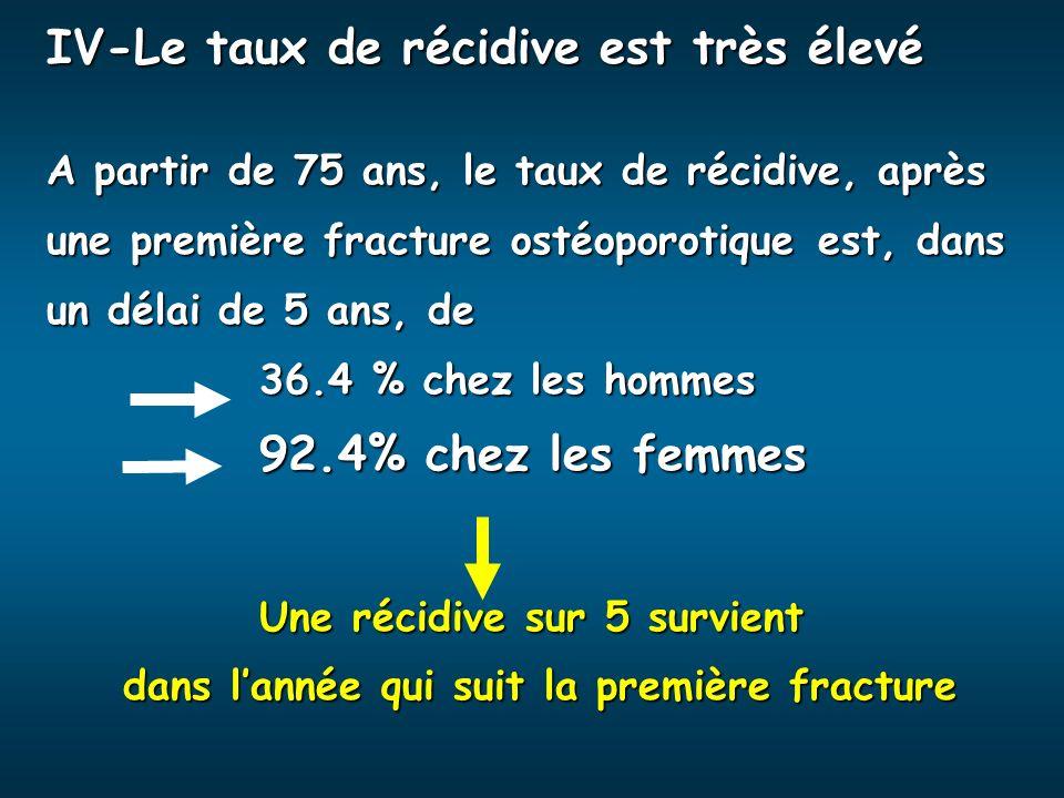 IV-Le taux de récidive est très élevé A partir de 75 ans, le taux de récidive, après une première fracture ostéoporotique est, dans un délai de 5 ans,