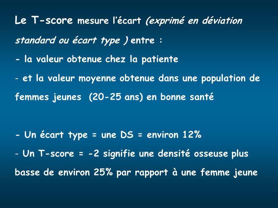 Le T-score mesure lécart (exprimé en déviation standard ou écart type ) entre : - la valeur obtenue chez la patiente - et la valeur moyenne obtenue da
