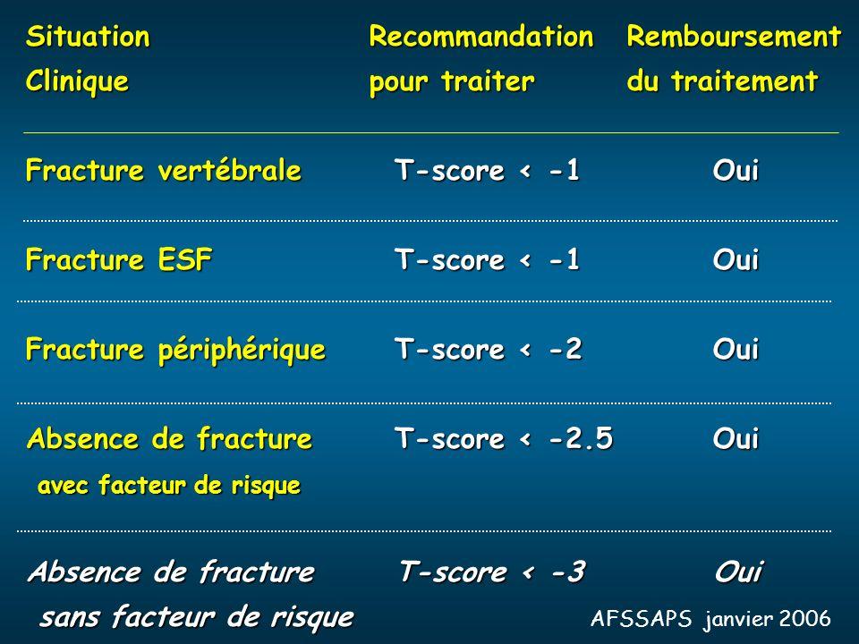 SituationRecommandationRemboursement Cliniquepour traiterdu traitement Fracture vertébrale T-score < -1Oui Fracture ESF T-score < -1Oui Fracture périp
