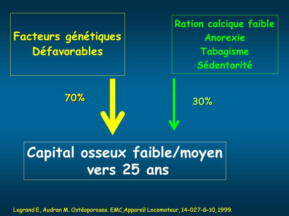 Capital osseux faible/moyen vers 25 ans Facteurs génétiques Défavorables Ration calcique faible Anorexie Tabagisme Sédentarité Legrand E, Audran M. Os