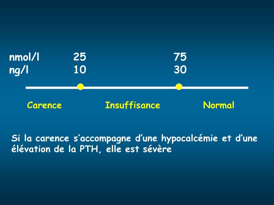 nmol/l 2575 ng/l 1030 Carence InsuffisanceNormal Si la carence saccompagne dune hypocalcémie et dune élévation de la PTH, elle est sévère