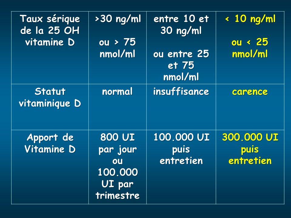 Taux sérique de la 25 OH vitamine D >30 ng/ml ou > 75 nmol/ml entre 10 et 30 ng/ml ou entre 25 et 75 nmol/ml < 10 ng/ml ou < 25 nmol/ml Statut vitamin